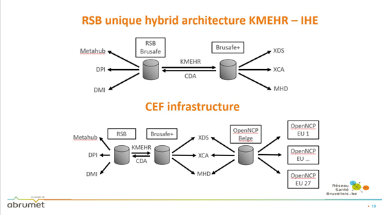 Brussels Health Network - Mission architecture